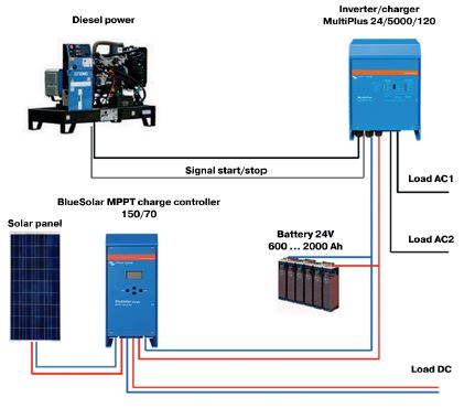 Hybrid power container,  Hybrid solar power container,  Hybrid solar power unit,  Hybrid solar power system,  Solar hybrid power,  Solar  diesel battery,  hybrid power solution,  Storage power container,  Power storage container,  Storage energy container,  Energy storage container,